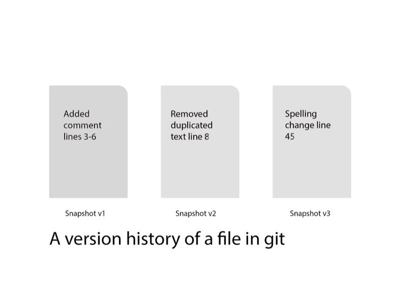 A version history of a file in git