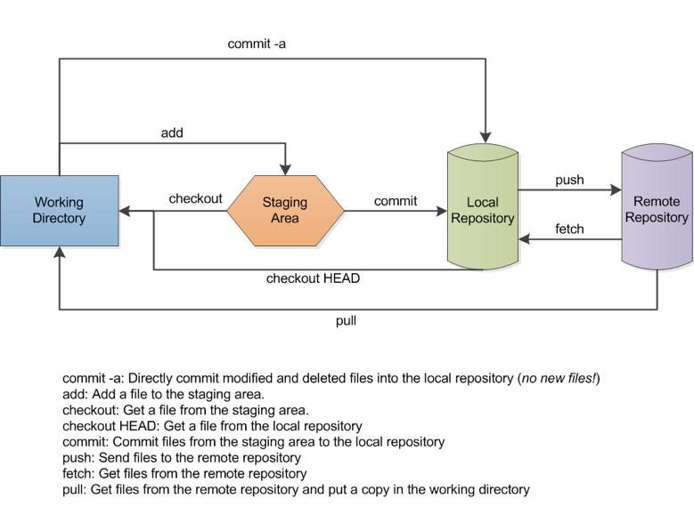 Git data flow diagram